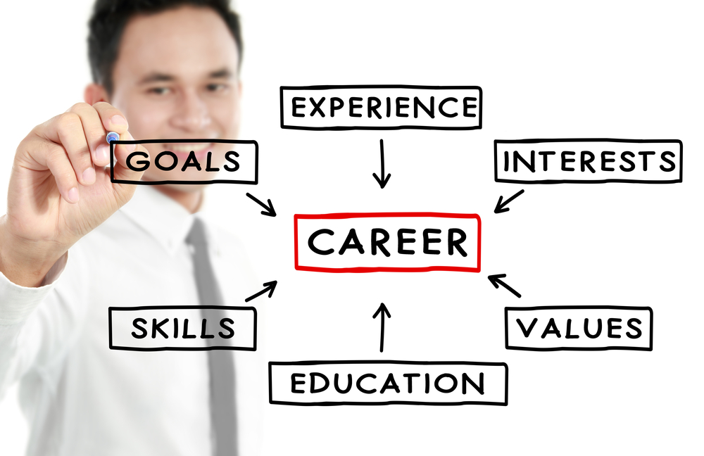 Are You Currently Studying the best Career Blog?
